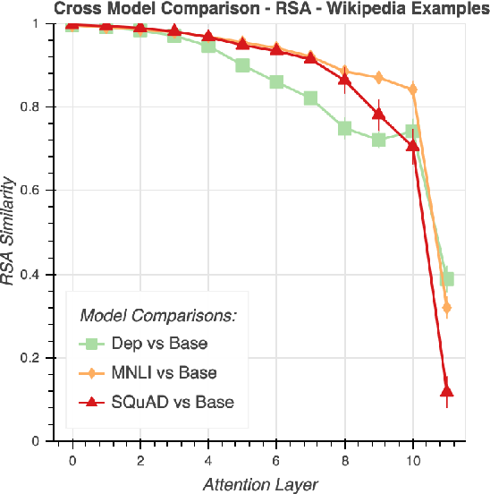 Figure 3 for What Happens To BERT Embeddings During Fine-tuning?