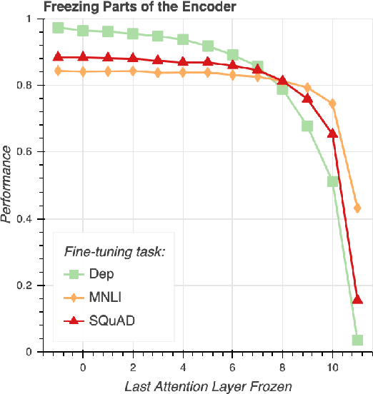 Figure 4 for What Happens To BERT Embeddings During Fine-tuning?