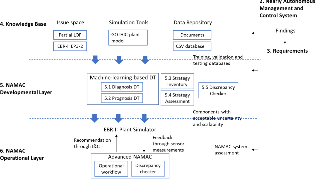 Figure 1 for Digital-Twin-Based Improvements to Diagnosis, Prognosis, Strategy Assessment, and Discrepancy Checking in a Nearly Autonomous Management and Control System