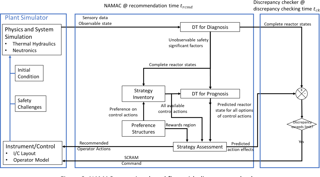 Figure 3 for Digital-Twin-Based Improvements to Diagnosis, Prognosis, Strategy Assessment, and Discrepancy Checking in a Nearly Autonomous Management and Control System