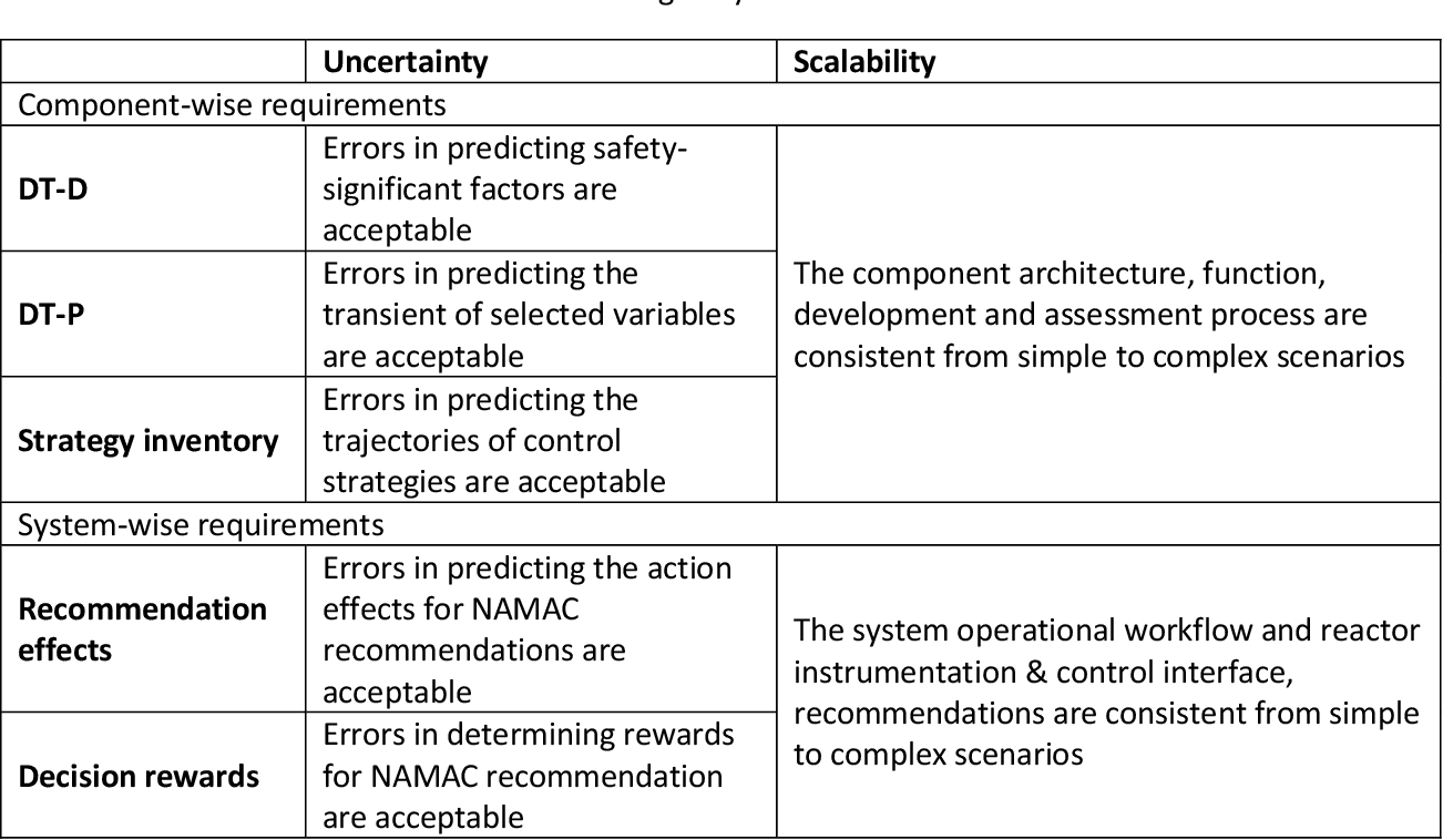 Figure 2 for Digital-Twin-Based Improvements to Diagnosis, Prognosis, Strategy Assessment, and Discrepancy Checking in a Nearly Autonomous Management and Control System