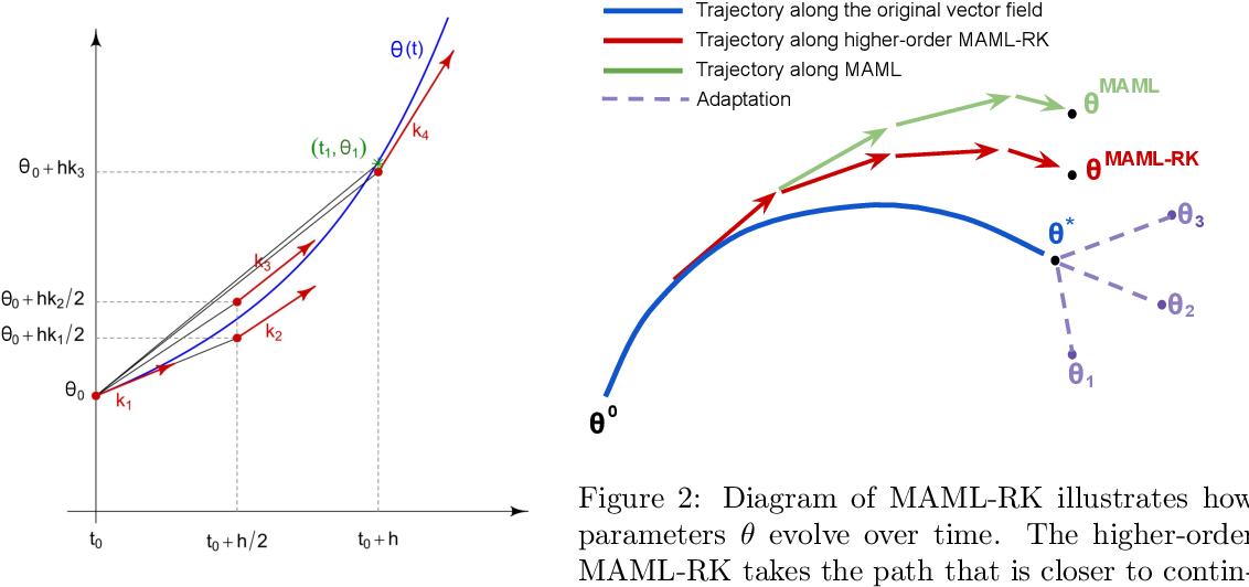 Figure 2 for Model-Agnostic Meta-Learning using Runge-Kutta Methods