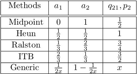 Figure 1 for Model-Agnostic Meta-Learning using Runge-Kutta Methods