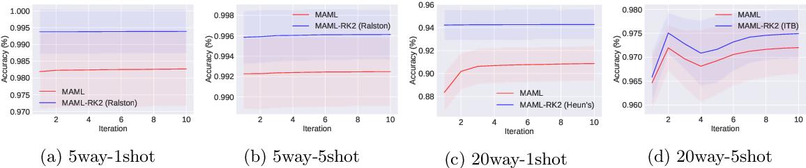 Figure 4 for Model-Agnostic Meta-Learning using Runge-Kutta Methods