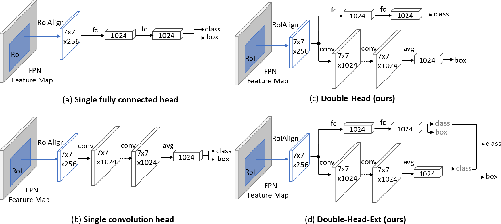 Figure 1 for Double-Head RCNN: Rethinking Classification and Localization for Object Detection