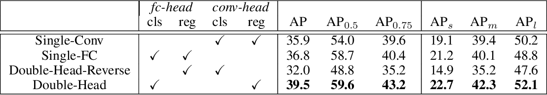 Figure 2 for Double-Head RCNN: Rethinking Classification and Localization for Object Detection