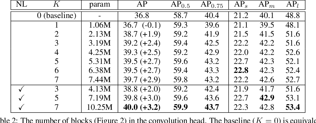 Figure 4 for Double-Head RCNN: Rethinking Classification and Localization for Object Detection