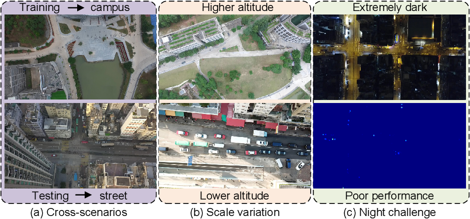 Figure 1 for A Flow Base Bi-path Network for Cross-scene Video Crowd Understanding in Aerial View