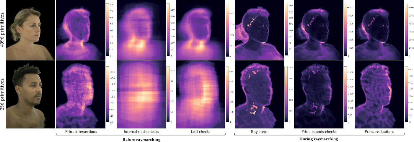 Figure 3 for Mixture of Volumetric Primitives for Efficient Neural Rendering