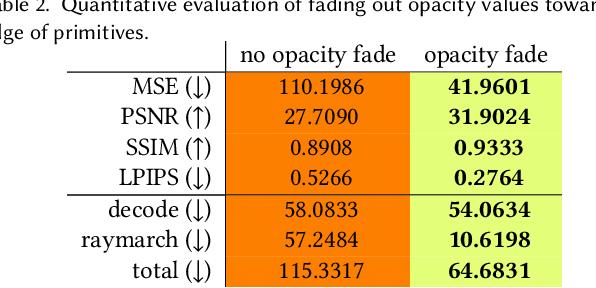 Figure 4 for Mixture of Volumetric Primitives for Efficient Neural Rendering