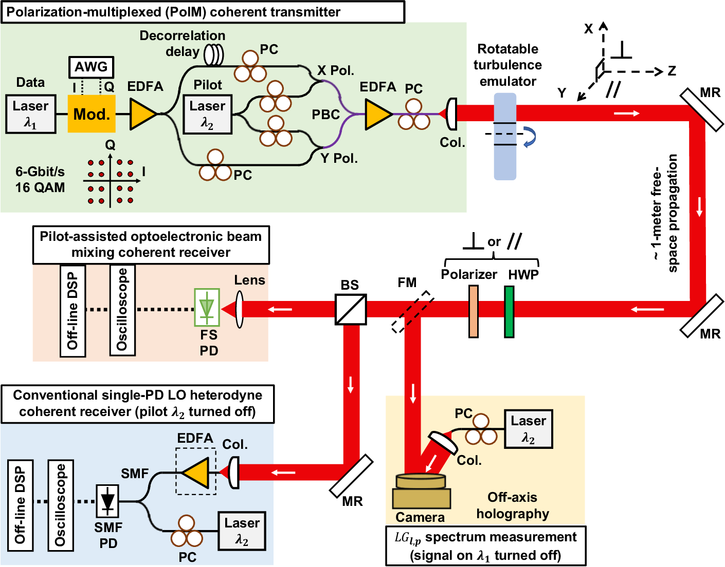 Figure 2 for Turbulence-Resilient Coherent Free-Space Optical Communications using Automatic Power-Efficient Pilot-Assisted Optoelectronic Beam Mixing of Many Modes