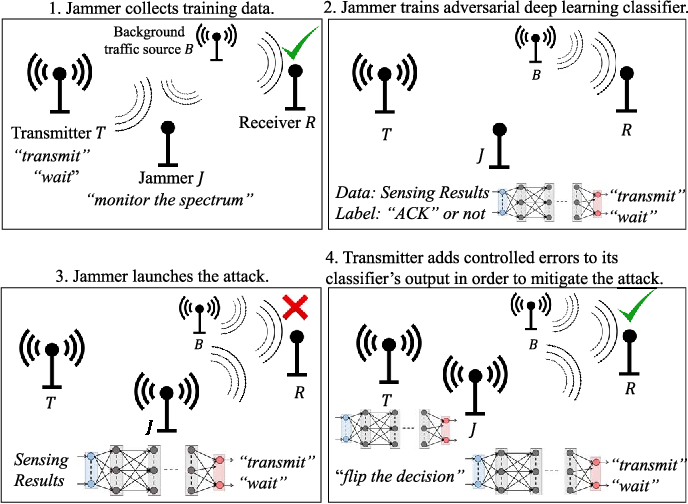 Figure 1 for Deep Learning for Launching and Mitigating Wireless Jamming Attacks