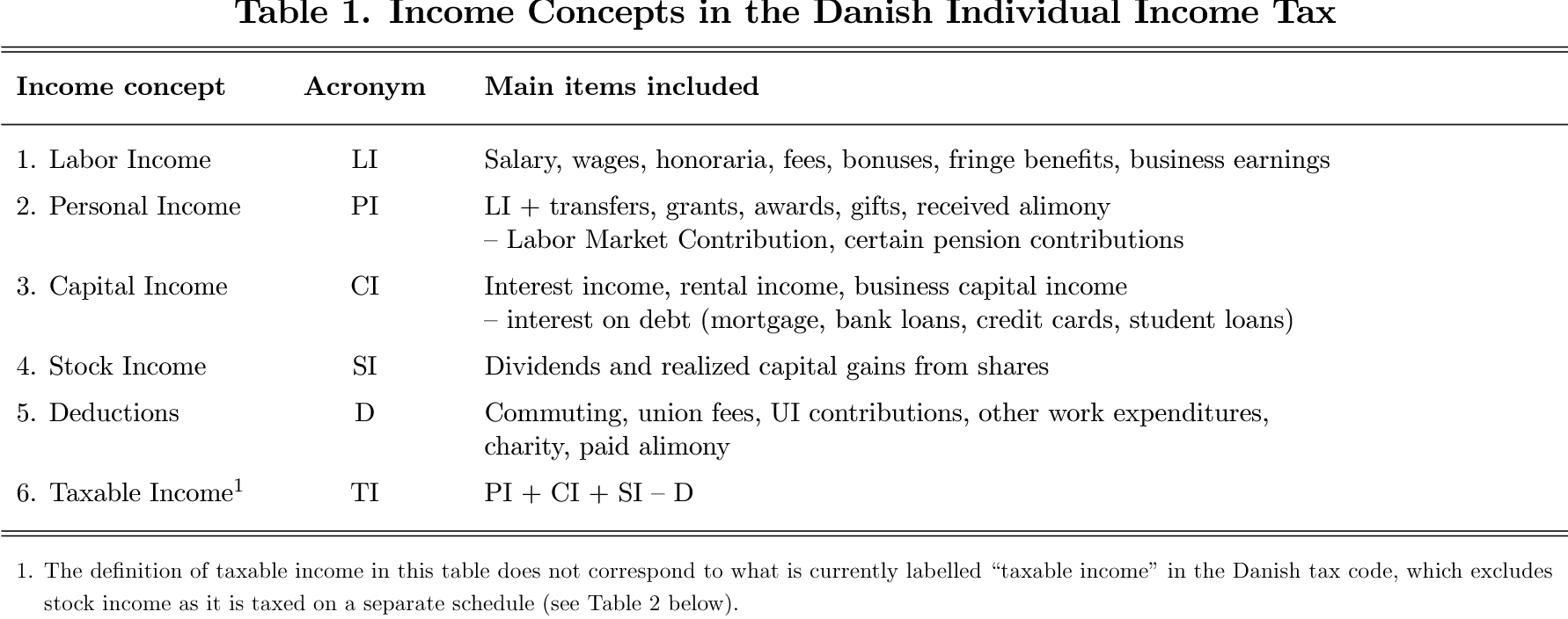 estimating taxable income responses using danish tax reforms