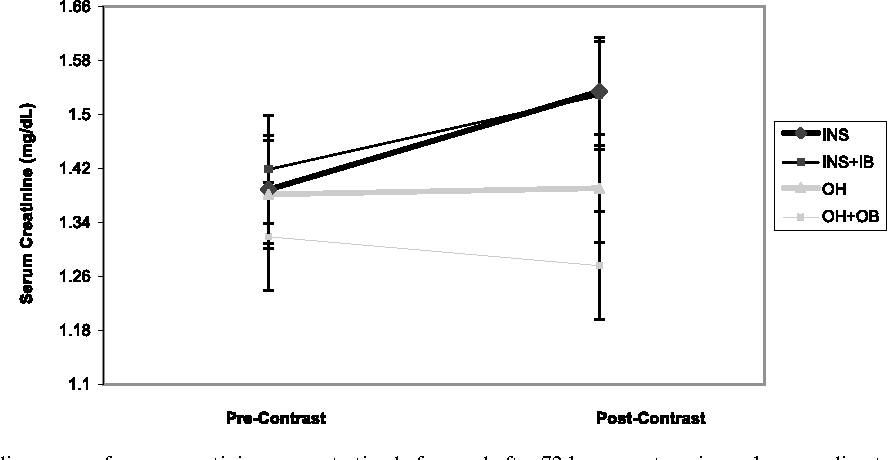 Oral hydration and alkalinization is noninferior to intravenous figure 2 median range of serum creatinine concentration before and after 72 hours post angiography ccuart Images