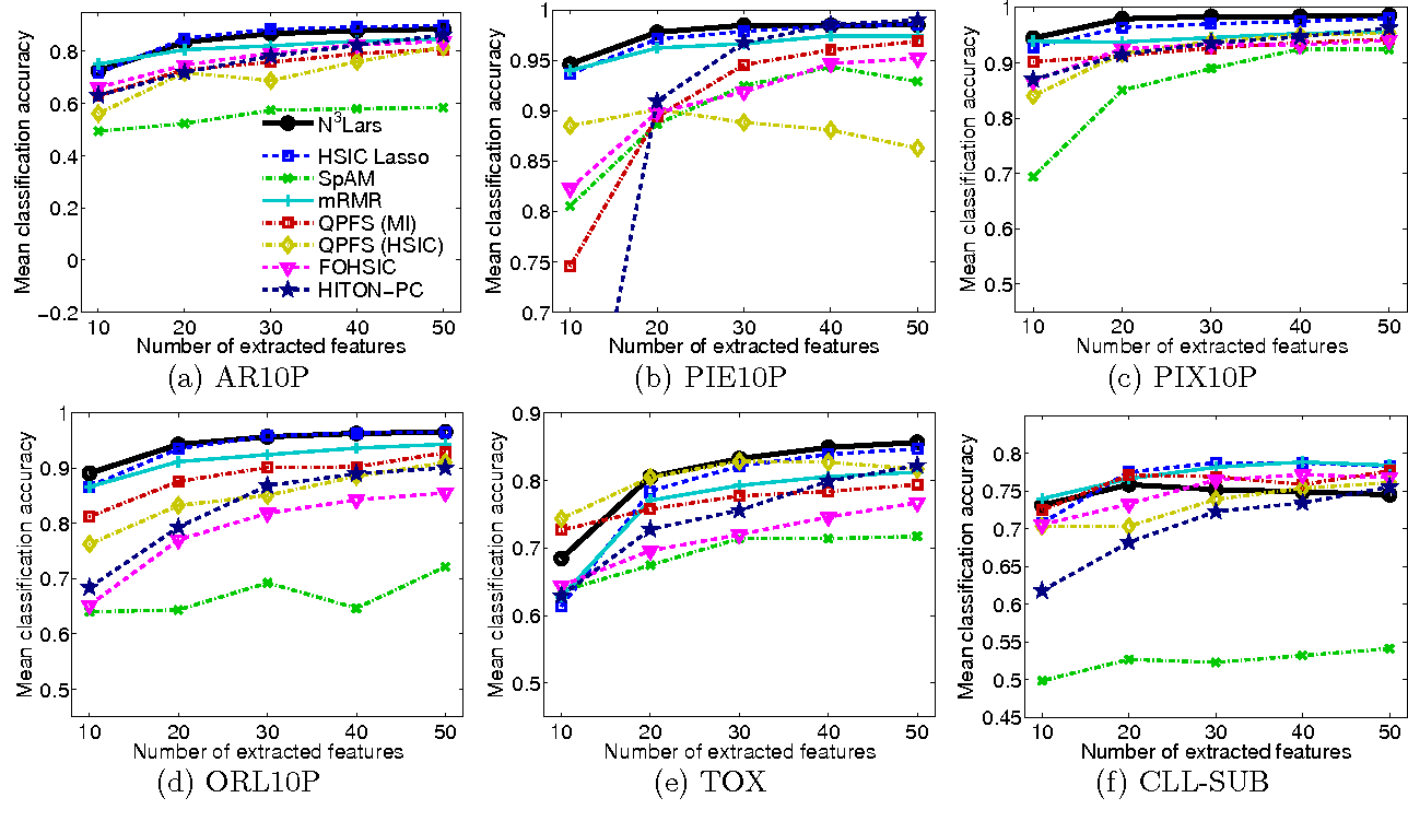 Figure 3 for N$^3$LARS: Minimum Redundancy Maximum Relevance Feature Selection for Large and High-dimensional Data
