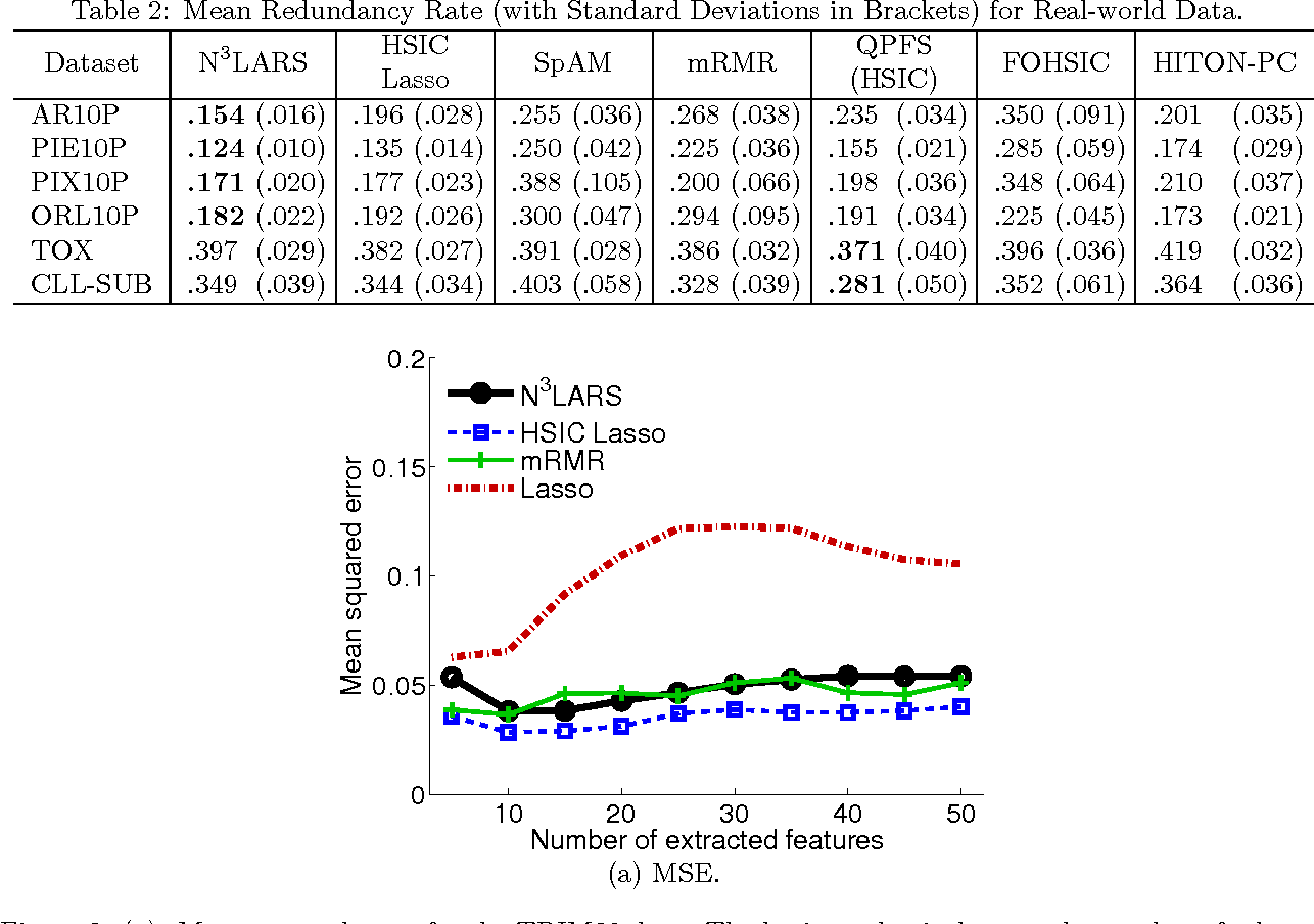 Figure 4 for N$^3$LARS: Minimum Redundancy Maximum Relevance Feature Selection for Large and High-dimensional Data