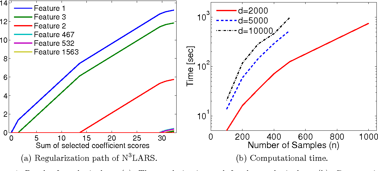 Figure 1 for N$^3$LARS: Minimum Redundancy Maximum Relevance Feature Selection for Large and High-dimensional Data