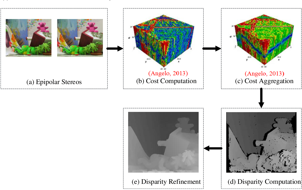 Figure 3 for Geometric Processing for Image-based 3D Object Modeling