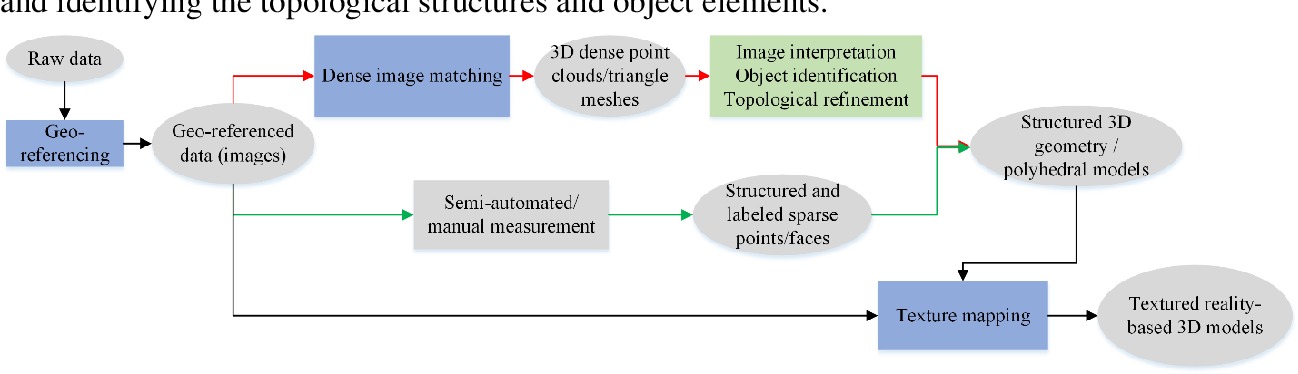 Figure 1 for Geometric Processing for Image-based 3D Object Modeling