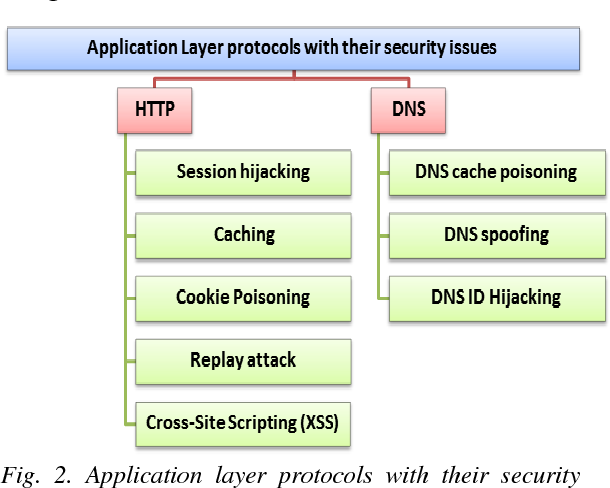 PDF] Security issues in Protocols of TCP / IP Model at Layers Level