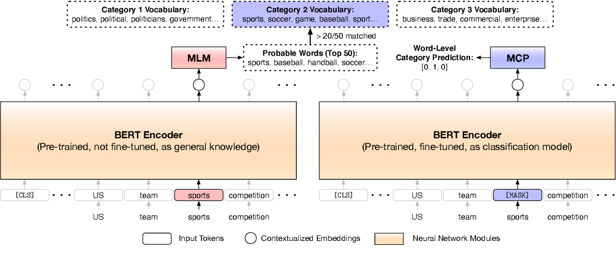 Figure 2 for Text Classification Using Label Names Only: A Language Model Self-Training Approach