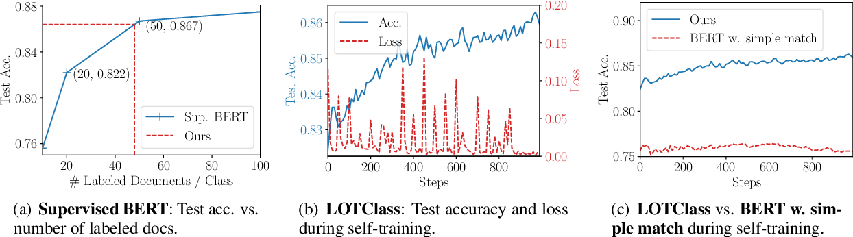 Figure 4 for Text Classification Using Label Names Only: A Language Model Self-Training Approach
