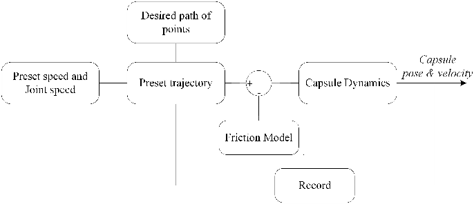 Figure 4 for Learning Friction Model for Tethered Capsule Robot