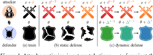 Figure 1 for Fighting Gradients with Gradients: Dynamic Defenses against Adversarial Attacks