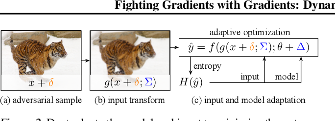 Figure 3 for Fighting Gradients with Gradients: Dynamic Defenses against Adversarial Attacks