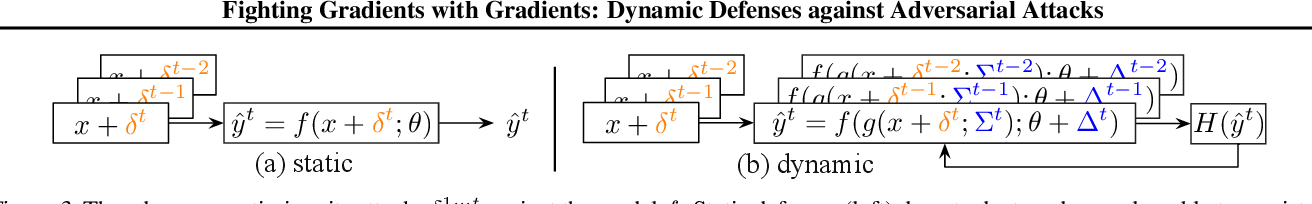 Figure 4 for Fighting Gradients with Gradients: Dynamic Defenses against Adversarial Attacks