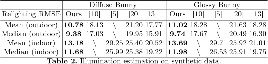 Figure 4 for Faces as Lighting Probes via Unsupervised Deep Highlight Extraction
