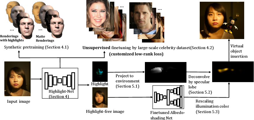 Figure 1 for Faces as Lighting Probes via Unsupervised Deep Highlight Extraction