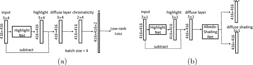 Figure 3 for Faces as Lighting Probes via Unsupervised Deep Highlight Extraction