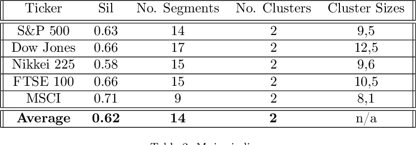 Figure 4 for Clustering volatility regimes for dynamic trading strategies