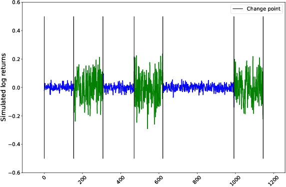 Figure 2 for Clustering volatility regimes for dynamic trading strategies