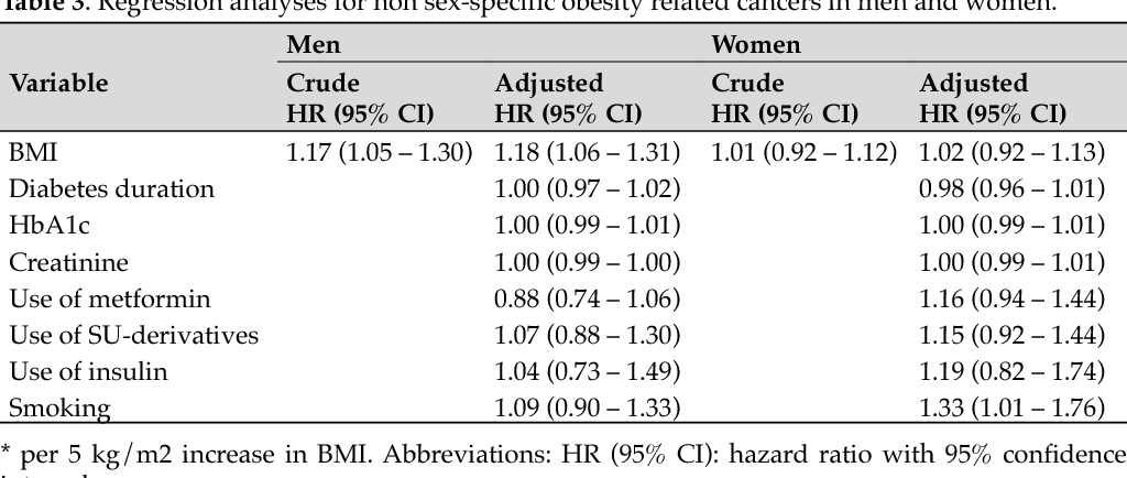 Body mass index and obesity-related cancer risk in men and