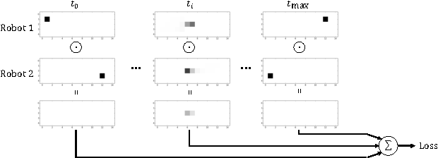 Figure 4 for Cooperative Motion Planning for Non-Holonomic Agents with Value Iteration Networks