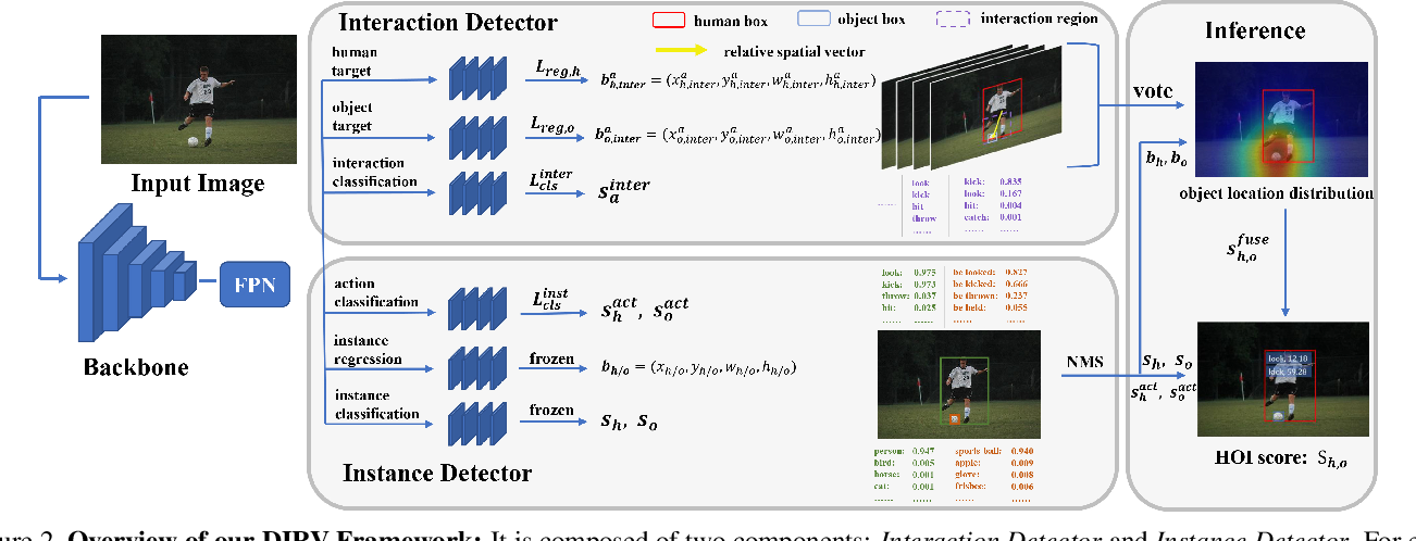 Figure 3 for DIRV: Dense Interaction Region Voting for End-to-End Human-Object Interaction Detection