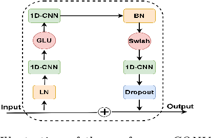 Figure 1 for KARI: KAnari/QCRI's End-to-End systems for the INTERSPEECH 2021 Indian Languages Code-Switching Challenge