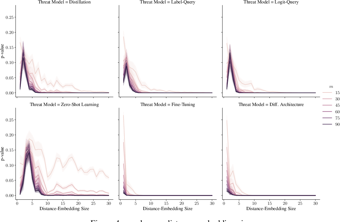 Figure 4 for Dataset Inference: Ownership Resolution in Machine Learning