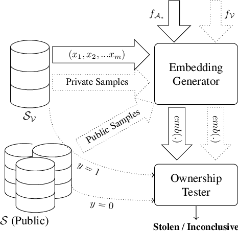 Figure 1 for Dataset Inference: Ownership Resolution in Machine Learning