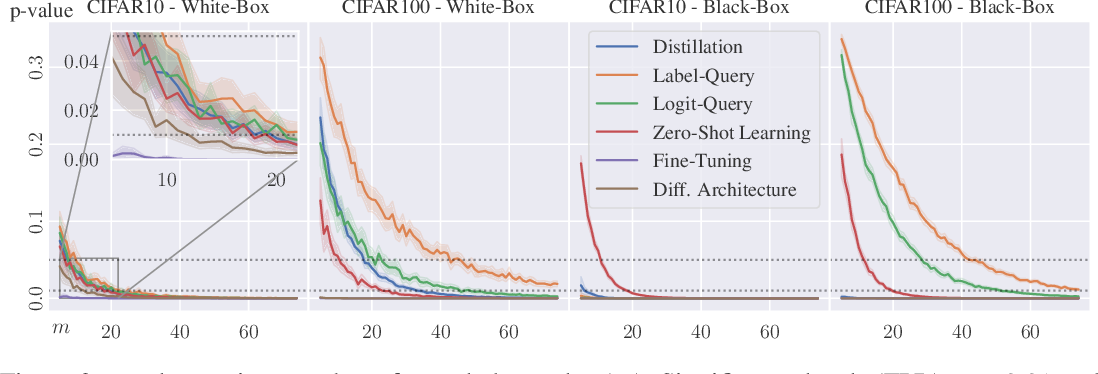 Figure 3 for Dataset Inference: Ownership Resolution in Machine Learning