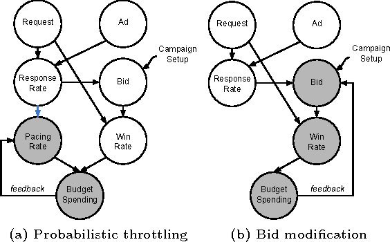 Figure 3 for Smart Pacing for Effective Online Ad Campaign Optimization