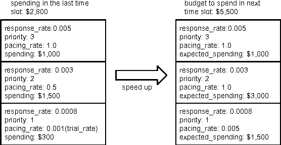 Figure 4 for Smart Pacing for Effective Online Ad Campaign Optimization