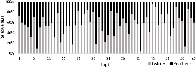 Figure 3 for Exploring the use of Time-Dependent Cross-Network Information for Personalized Recommendations
