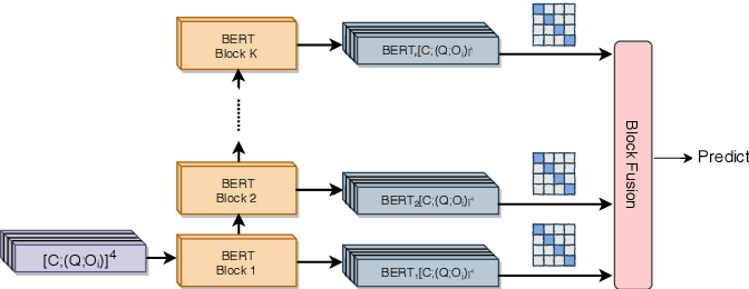 Figure 3 for Context Modeling with Evidence Filter for Multiple Choice Question Answering