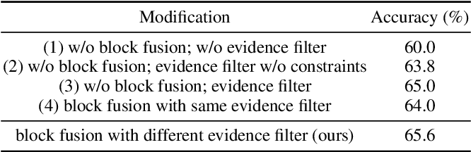 Figure 4 for Context Modeling with Evidence Filter for Multiple Choice Question Answering