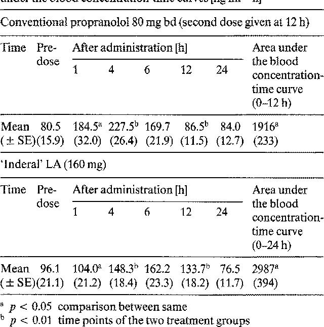 Generic propranolol canadian