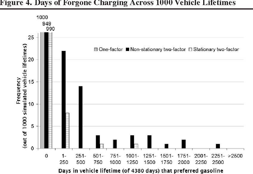 Figure 4 from Valuing Plug-In Hybrid Electric Vehicles