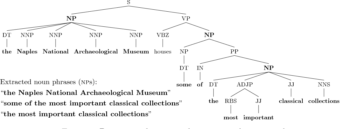 Figure 3 for Extracting Linguistic Resources from the Web for Concept-to-Text Generation